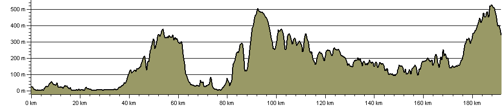 Celtic Way The Exmoor Option - Route Profile
