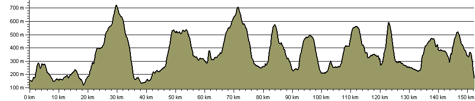 Tributaries Walk - Route Profile
