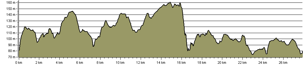 Aislabie Walk - Route Profile