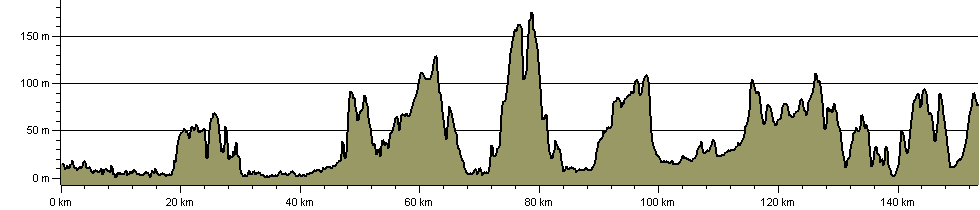 1066 Harold's Way - Route Profile