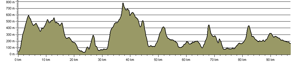 John Peel Trail - Route Profile