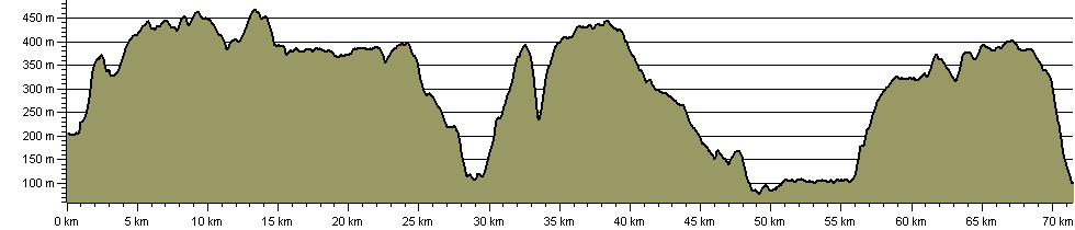 Stanza Stones Trail - Route Profile