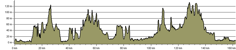 Green London Way - Route Profile
