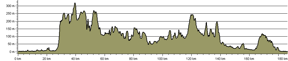 Mendip Ring - Route Profile