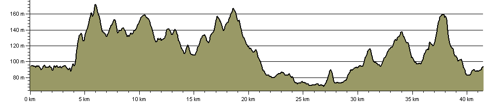North Arden Heritage Trail - Route Profile