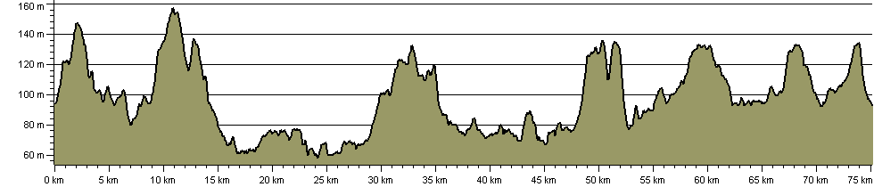 Hertsmere Way - Route Profile
