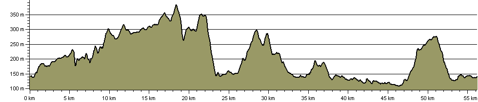 Golden Miles - Route Profile