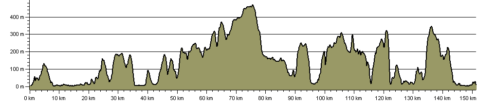 Conwy Valley Way - Route Profile