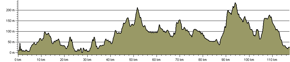 Fife Pilgrim Way - Route Profile