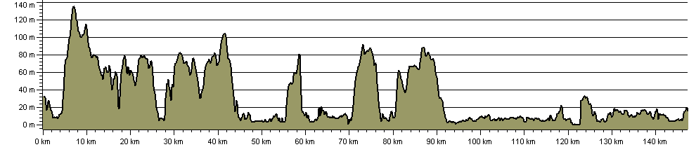 St Duthac's Way - Route Profile