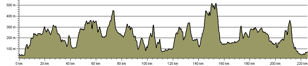 St. Wilfrid's Way - Route Profile