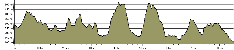 Cross Borders Drove Road - Route Profile