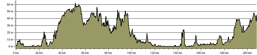 Via Beata - Route Profile