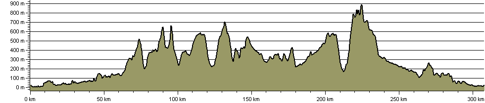North West Way - Route Profile