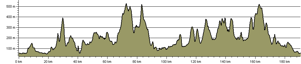 Shropshire Way South Circular Route - Route Profile