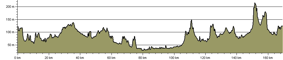 Warwickshire Cakes and Ale Trail - Route Profile