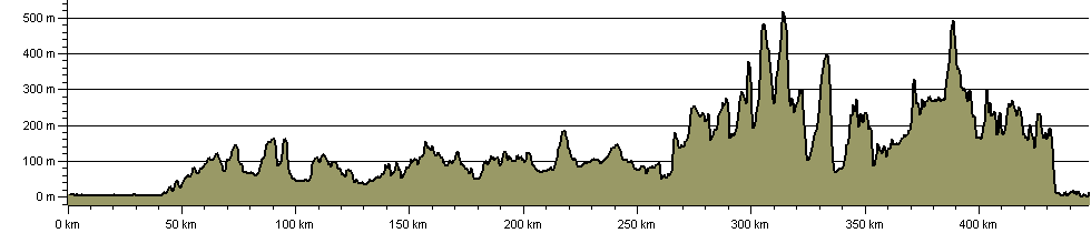 Macmillan Way - Cross Britain Way - Route Profile