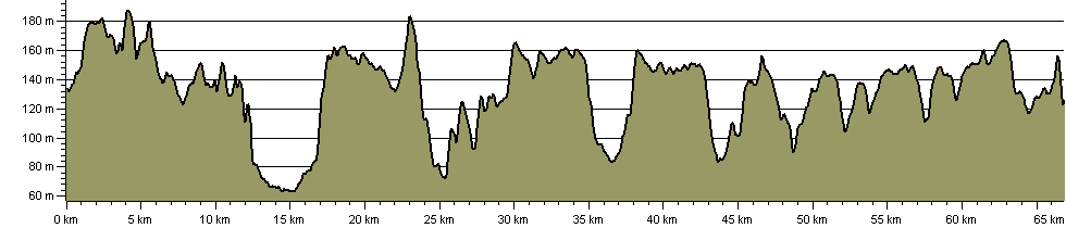 North Chiltern Trail - Route Profile