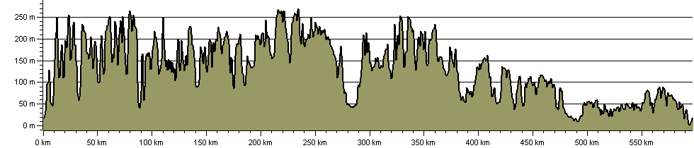 Greater Ridgeway Trail - Route Profile