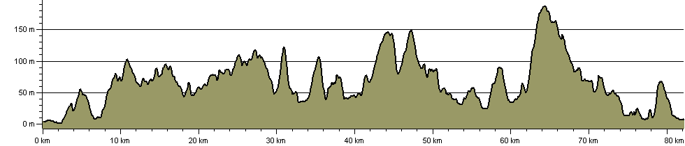 Three Castles and an Ironmaster's House - Route Profile