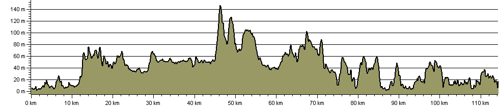 Antonine Trail - Route Profile