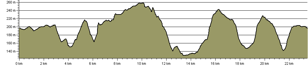 Wendover Gap - Anytime Challenge (15) - Route Profile