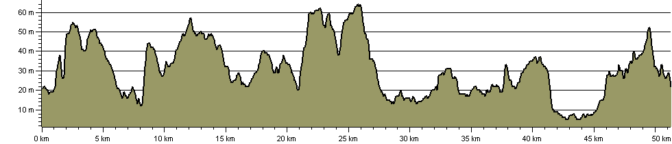 Opencast Way - Route Profile