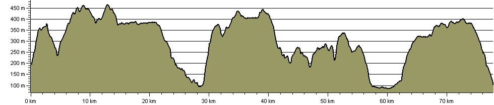 Stanzastones Walk - Route Profile