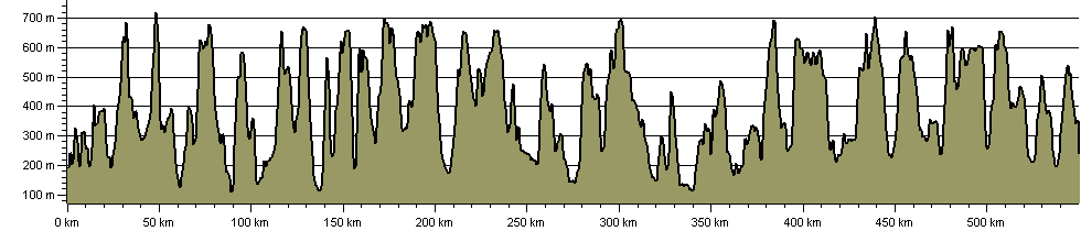 Dales Fells Horseshoe - Route Profile