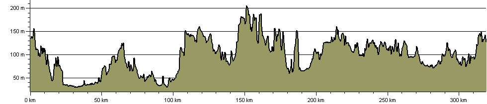 Leicestershire Border Walk - Route Profile