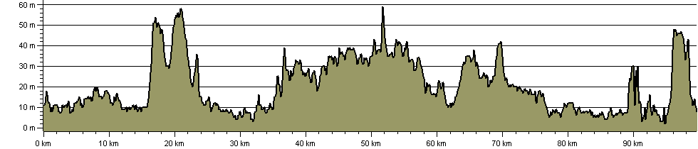 London Parks Way - Route Profile