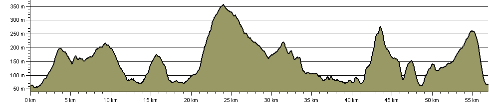 Welcome Way - Route Profile