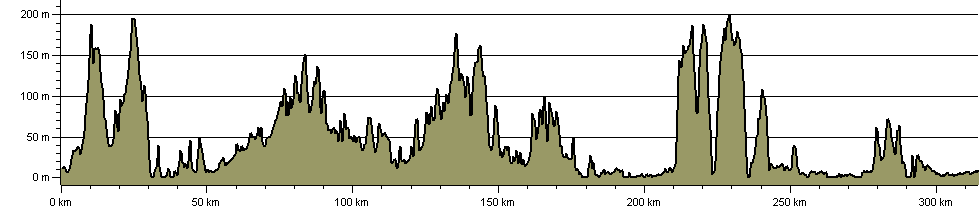 Sussex Hospices Trail - Route Profile
