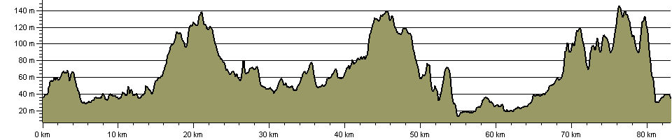 Rotherham Ring Route - Route Profile