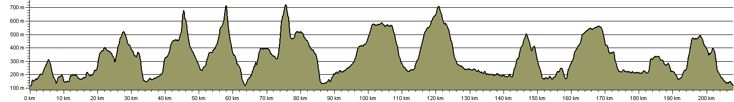 Dales Celebration Way - Route Profile