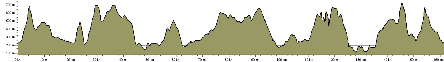 Yorkshire Dales Centurion Walk - Route Profile
