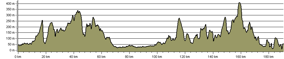 Abbey Trail - Route Profile
