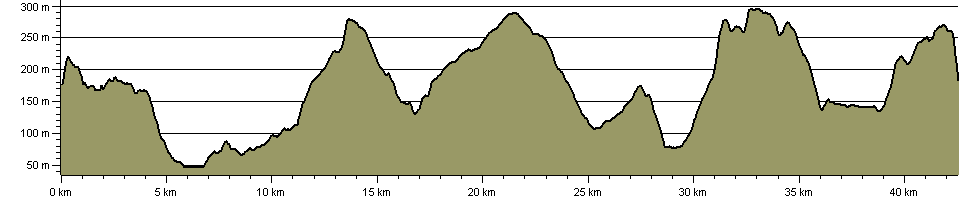 Otley Nine Leagues - Route Profile
