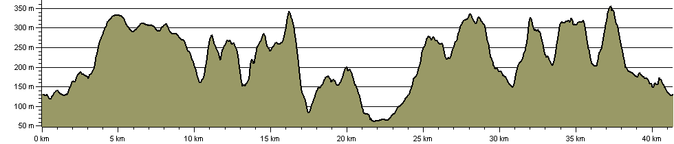 Hillfort Round - Route Profile