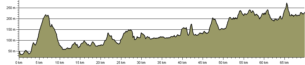 Walking the North Tyne - Route Profile