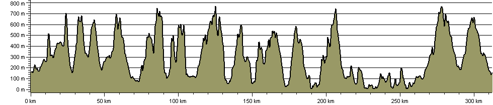 Wainwright's Remote Lakeland - Route Profile