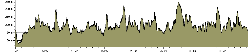 Lakeside Way - Route Profile