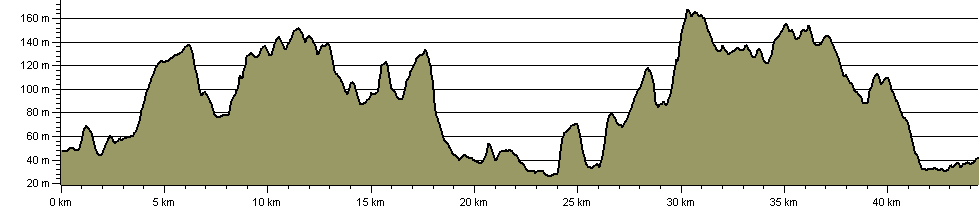 Clarendon Way - Route Profile