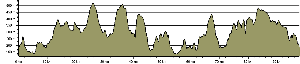 bc ring - Route Profile