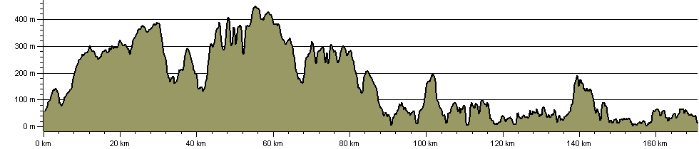 Cleveland Way National Trail - Route Profile