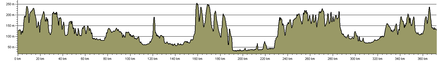 Seven Shires Way - Route Profile