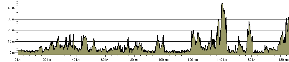 Thames Estuary Trail - Route Profile