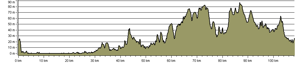 Walsingham Way - Ely to Walsingham - Route Profile