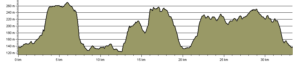 Chequers Challenge - Route Profile