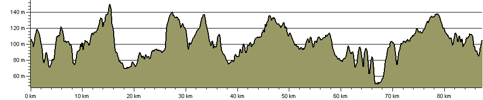 Northamptonshire Round - Route Profile